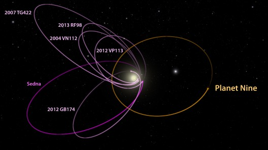Caltech University -Options for Planet Nine ... The photo is taken from ... http://mediaassets.caltech.edu/documents/44-p9_kbo_orbits_labeled_1_.jpg